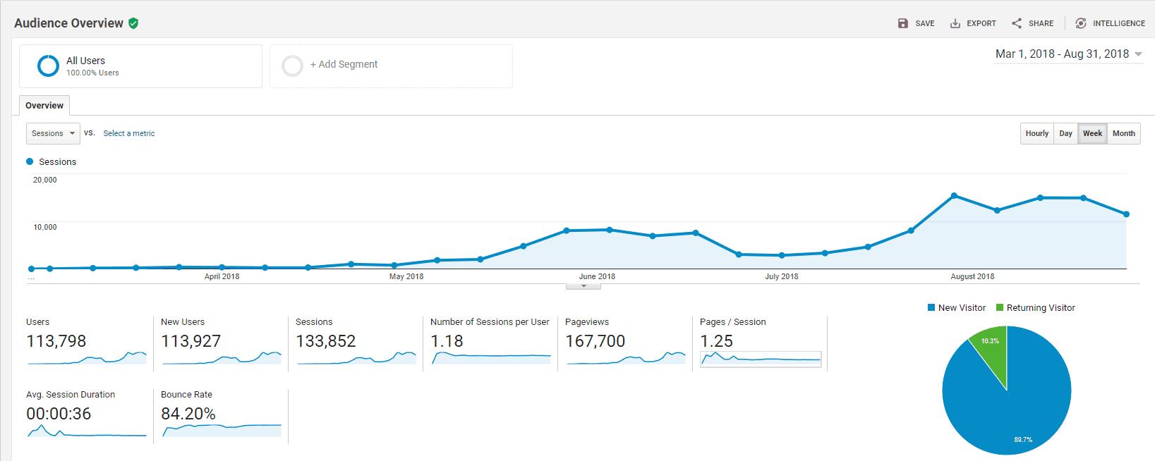 How do bloggers make money blogging, Google analytic statistics
